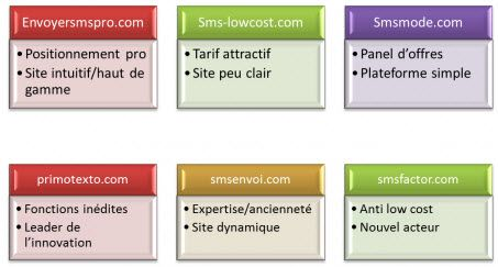 comparatif-sms-marketing