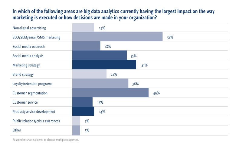 Big-Data-and-the-CMO_chart2-Areas-800_30Apr2013